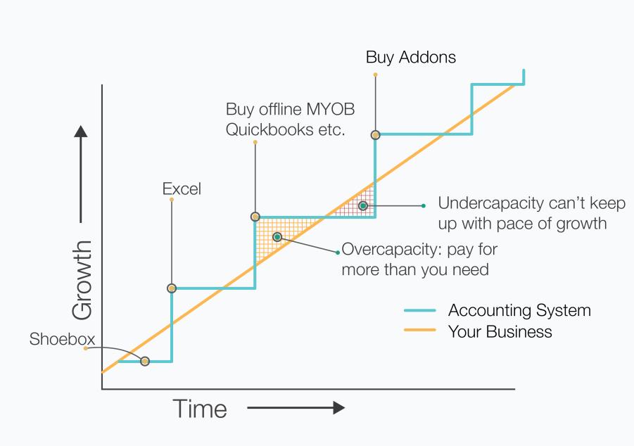 Business non-alignment